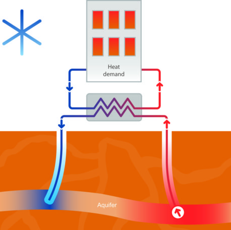 Geothermal energy concept